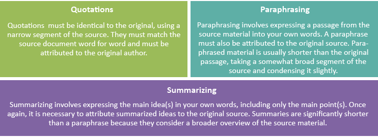Quoting and paraphrasing understanding