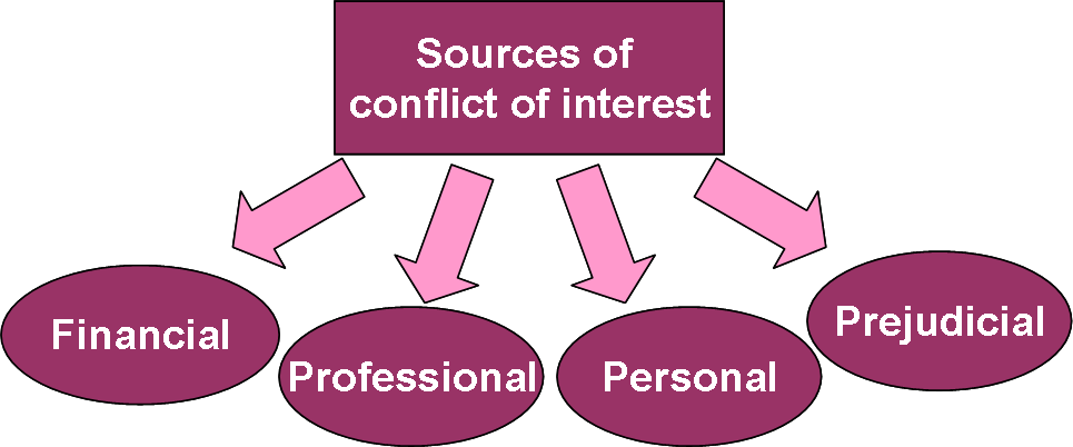 Sources of conflict of interest
