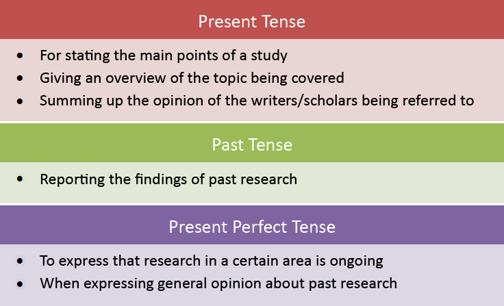 discussion research paper tense Discover the elements found in a typical research paper  first three chapters of  the final paper except that it's writtten in future tense  discuss the findings.