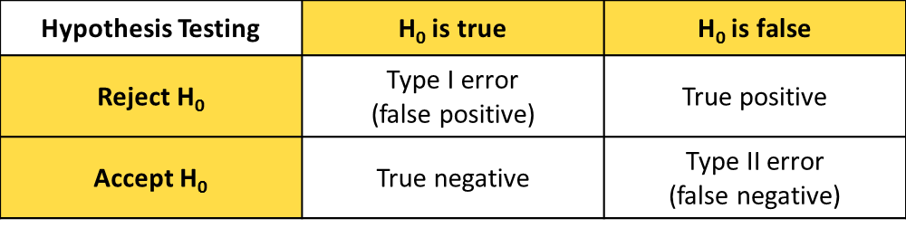 Type I vs Type II Error